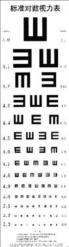 标准对数视力表-图片