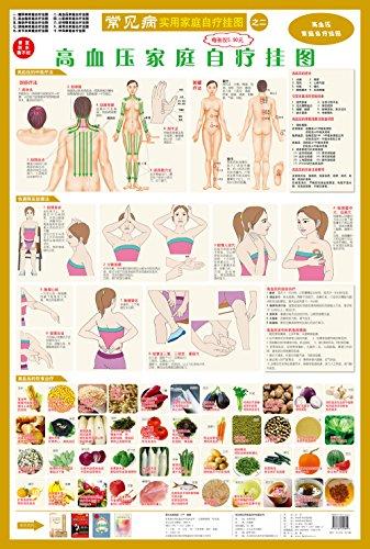 高血压家庭自疗挂图-图片